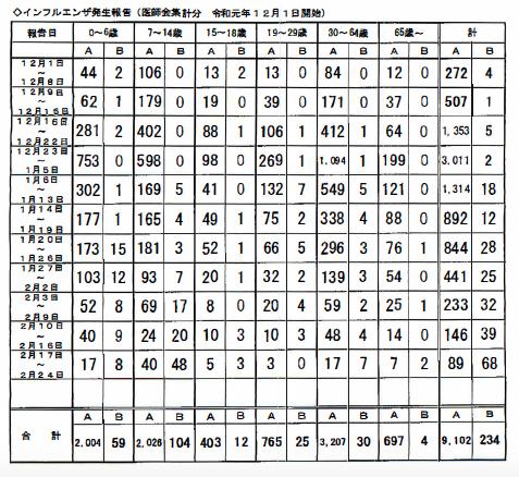 インフルFlu流行状況久留米圏2020-02-26 .png